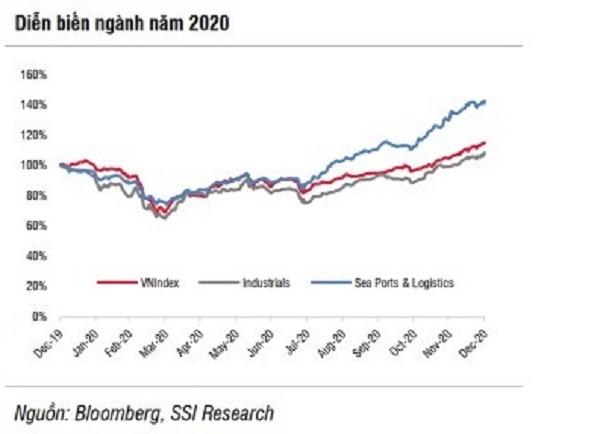 Ngành cảng biển & logistics năm 2021: Triển vọng tăng trưởng nhờ sự phục hồi toàn cầu