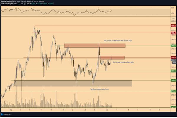 Biểu đồ 3 giờ cho thấy cấu trúc xu hướng giảm rõ ràng (Nguồn: TradingView)