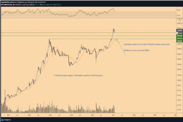 Biểu đồ BTC / USD 1 tuần MA 21 tuần hiện đang ở mức 21.000 đô la (Nguồn: TradingView)