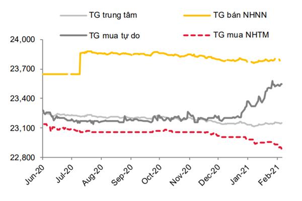 Diễn biến các tỷ giá điều hành của NHNN