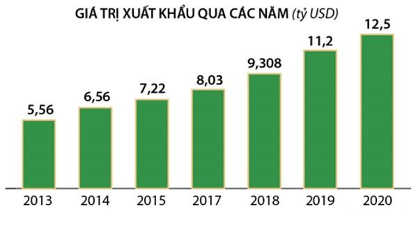 Kim ngạch xuất khẩu gỗ đang chinh phục các mục tiêu tham vọng của Việt Nam. Tuy nhiên cần lưu ý rằng kim ngạch lớn, song tỷ trọng doanh nghiệp nội trong ngành gỗ và các sản phẩm gỗ rất thấp.