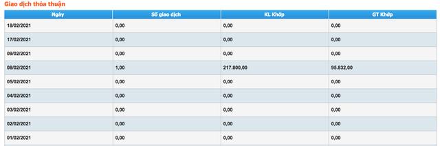 Bầu Đức bán rẻ gần 22 triệu cổ phiếu Hoàng Anh Gia Lai - 3