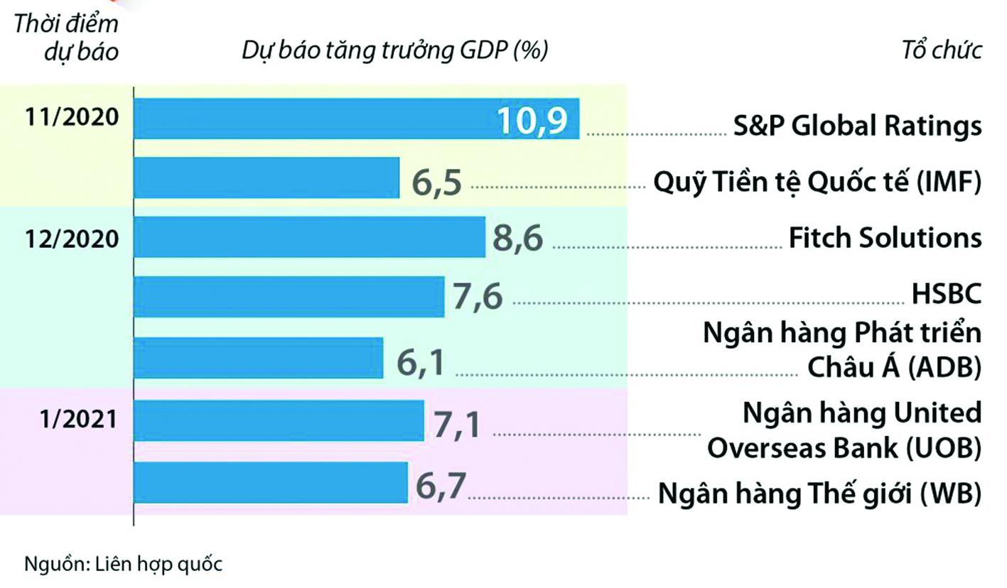 Dự báo kinh tế Việt Nam năm 2021 của các tổ chức quốc tế. Nguồn: Liên Hợp quốc.