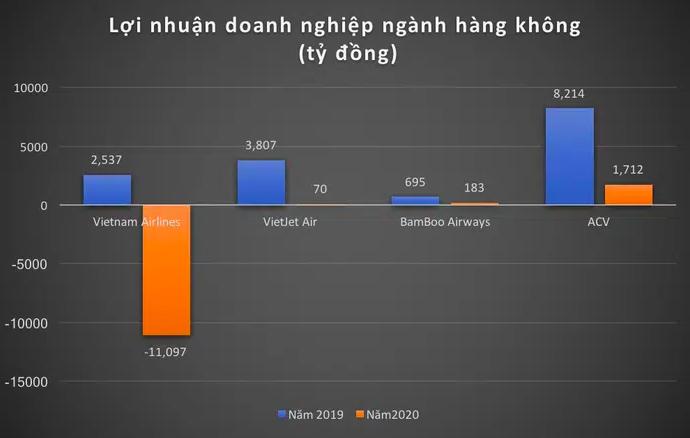 ba doanh nghiệp lớn ngành hàng không gồm Vietnam Airlines, VietJet Air, ACV trong năm 2020 lợi nhuận âm 9.315 tỷ đồng, giảm 134%, doanh thu 66.623 tỷ đồng, giảm 54% so với năm 2019.