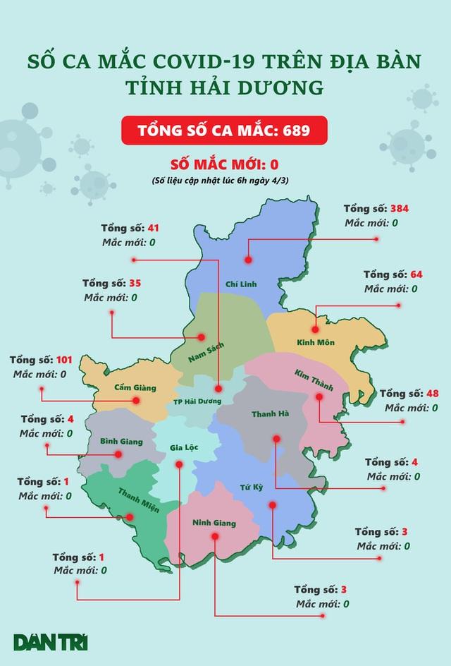 Hải Dương phong tỏa 3 cụm dân cư với hơn 2.000 người ở Kim Thành - 2