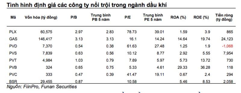 Ngành Dầu khí đang được hưởng lợi từ sự phục hồi của giá năng lượng thế giới (nguồn: Chứng khoán Funan)