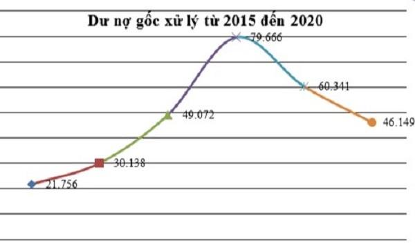 Dư nợ gốc xử lý giao đoạn 2015 - 2020 (Nguồn: VAMC).