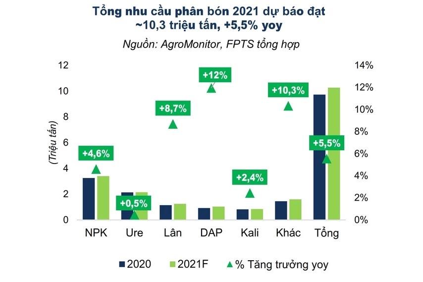 Dự báo phân bón thế giới sẽ tăng mạnh trong năm 2021-Nguồn PSI