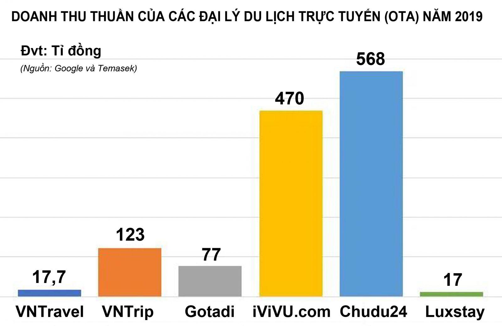 Theo báo cáo của Google và Temasek quy mô du lịch trực tuyến Việt Nam sẽ đạt tới 9 tỷ USD vào năm 2025.