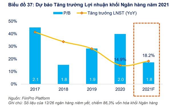 Năm 2021, lợi nhuận kế toán của 12/26 ngân hàng niêm yết (chiếm 86,3% vốn hóa của khối ngân hàng) được dự báo tăng cao hơn so với năm 2020 (18,2% vs. 14,9%) (nguồn: Fiin Group)