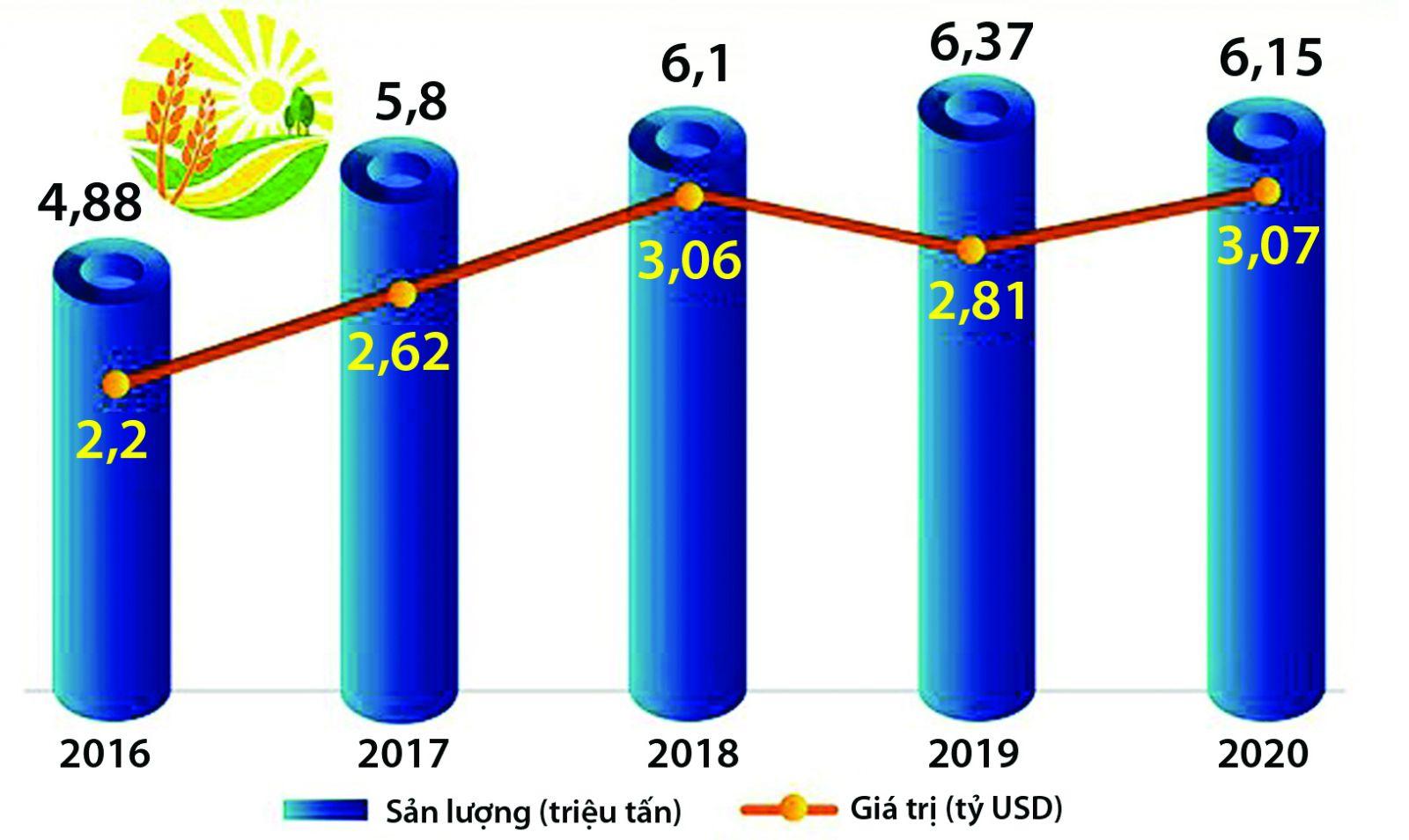 Sản lượng và kim ngạch xuất khẩu gạo của Việt Nam từ 2016-2020. Nguồn: Bộ Công Thương