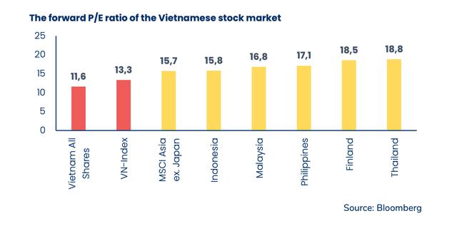 Thị trường Việt Nam đang được định giá rẻ.