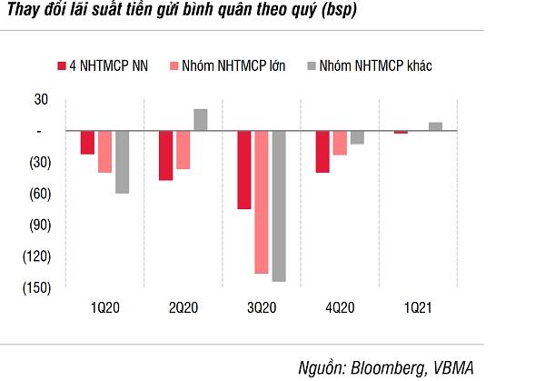 Mặt bằng lãi suất vẫn ở vùng thấp lịch sử