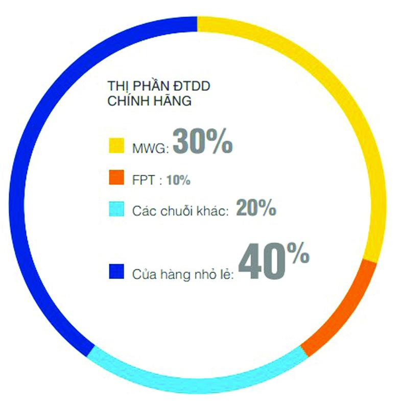 Tương quan thị phần điện thoại di động chính hãng giữa FPT shop và TGDĐ. Nguồn: Báo cáo thường niên TGDĐ