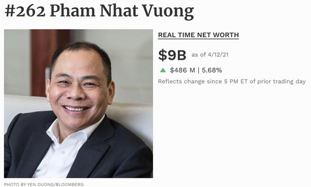 Forbes: Tài sản người giàu nhất Việt Nam sắp chạm 10 tỷ USD - 1