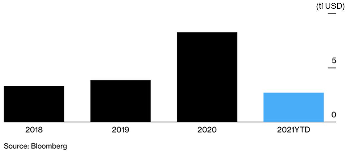 Tổng số trái phiếu vỡ nợ tại thị trường nước ngoài của Trung Quốc từ đầu năm đến nay đạt gần 33% con số của năm 2020. Nguồn:Bloomberg.