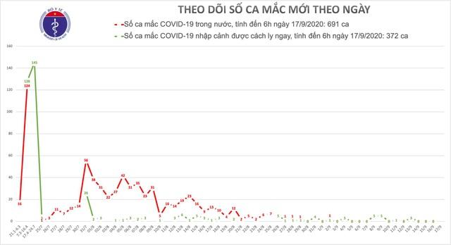 Việt Nam không có thêm ca mắc Covid-19 - 1