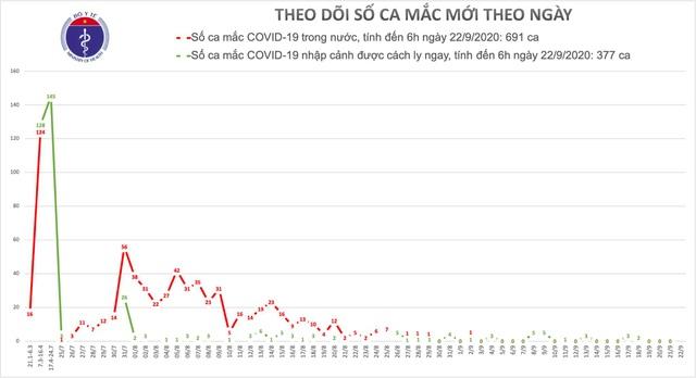 Căn cứ mức độ lan rộng của Covid-19, Việt Nam xét nghiệm theo nhóm ưu tiên - 1