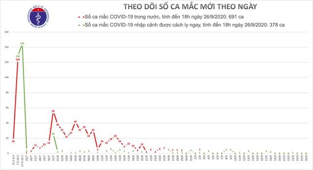 Việt Nam không ca mắc Covid-19 mới, thế giới gần ngưỡng 1 triệu ca tử vong - 1