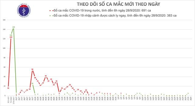 Không ca mắc Covid-19, chống dịch sẽ khó khăn hơn khi mùa đông sắp đến - 2