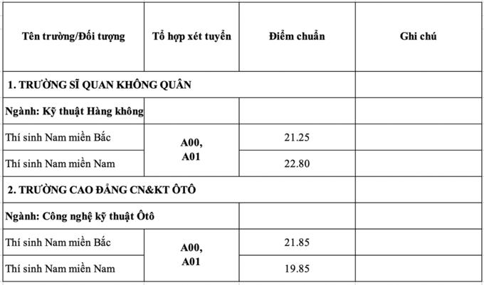 diem-chuan-cua-khoi-truong-quan-su-cao-nhat-2865-thap-nhat-17-diem-12