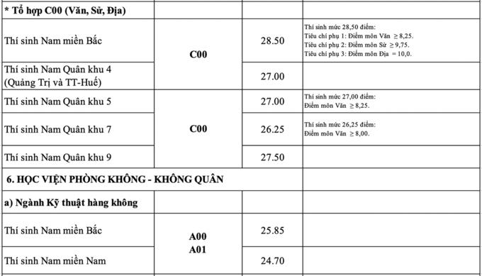 diem-chuan-cua-khoi-truong-quan-su-cao-nhat-2865-thap-nhat-17-diem-5