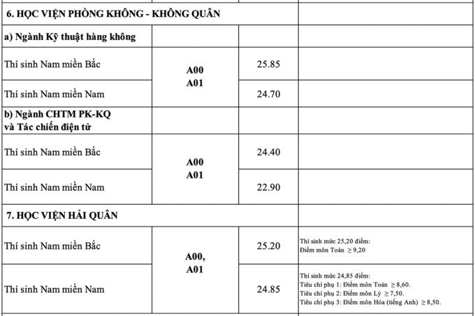 diem-chuan-cua-khoi-truong-quan-su-cao-nhat-2865-thap-nhat-17-diem-6