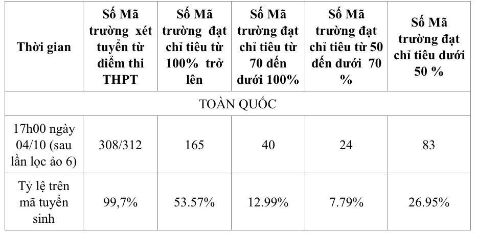 Kết thúc xét tuyển đợt 1: 83 trường có tỷ lệ trúng tuyển dưới 50%