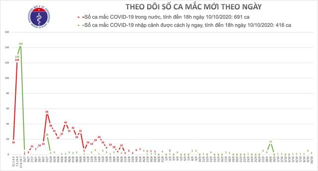Việt Nam tiếp tục có thêm 2 ca mắc Covid-19 là người nhập cảnh - 1