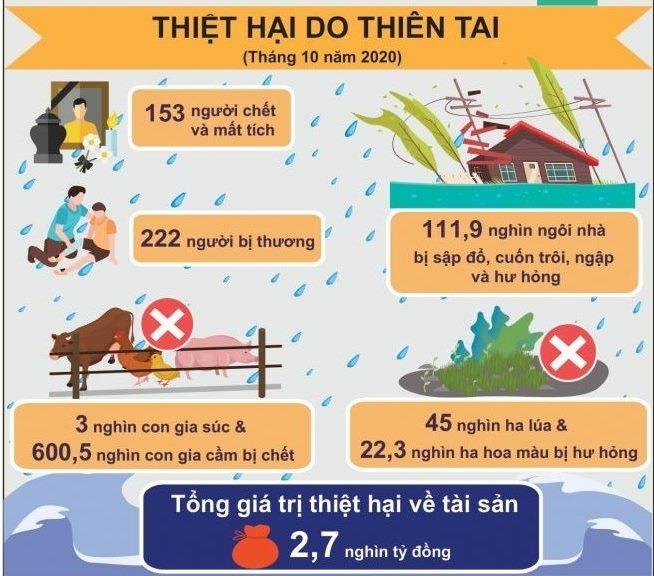 thang-102020-mua-lu-lam-153-nguoi-chet-thiet-hai-27-nghin-ty-dong