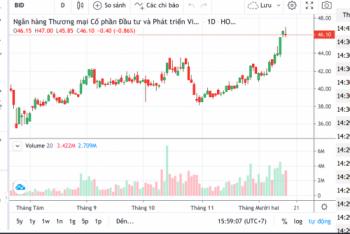 """Vì sao nhà đầu tư """"chuộng"""" cổ phiếu BID?"""