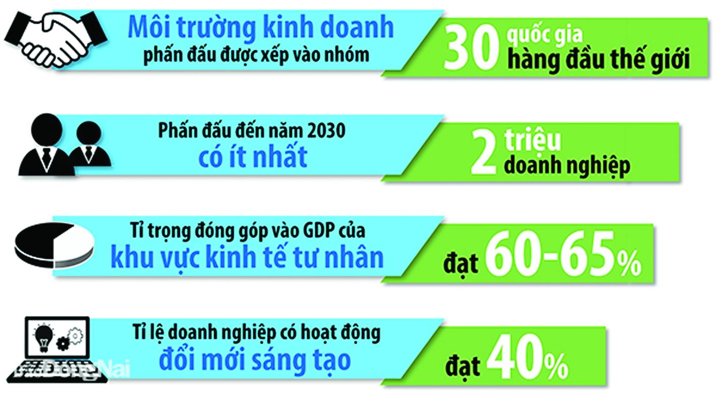 Mục tiêu phát triển kinh tế tư nhân đến năm 2030 của Việt Nam theo dự thảo Chiến lược phát triển kinh tế - xã hội 10 năm 2021-2030 của Chính phủ, trình Đại hội lần thứ XIII của Đảng.