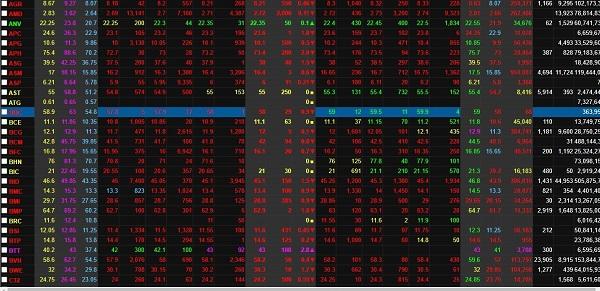 VN-Index giảm mạnh vì đâu?