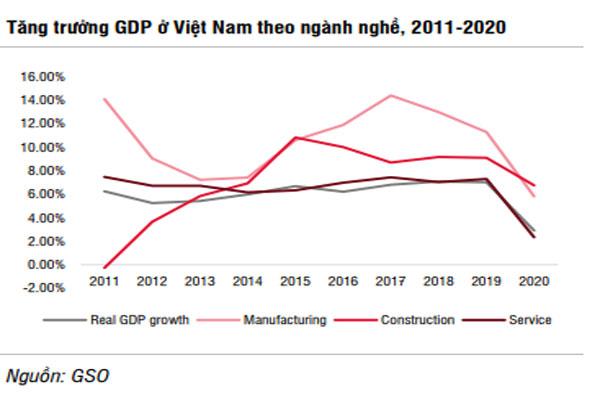Động lực chính thúc đẩy tăng trưởng năm 2021
