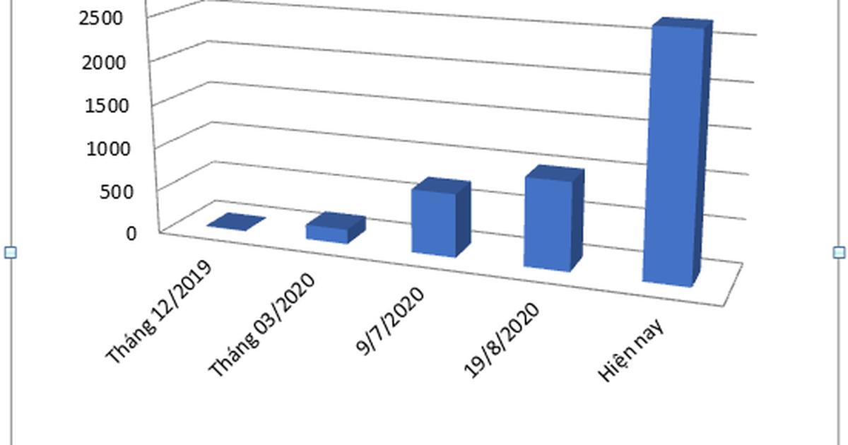 """2.700 thủ tục có thể """"ngồi nhà thao tác"""", tiết kiệm 8.000 tỷ đồng/năm"""