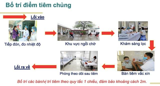 Sáng nay, Việt Nam đồng loạt tiêm vắc xin Covid-19 tại 3 địa điểm - 2
