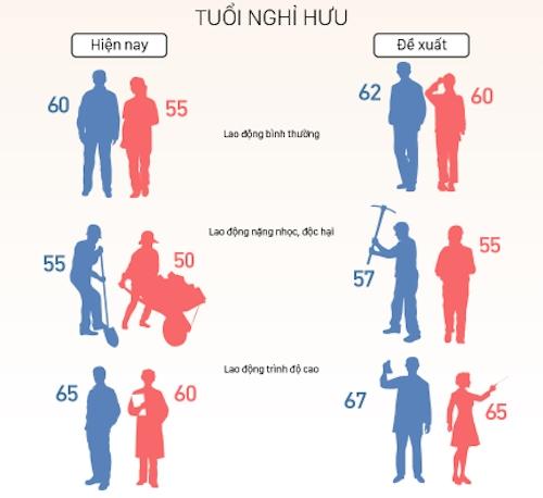 ong bui sy loi lao dong 50 tuoi van co the nghi huu