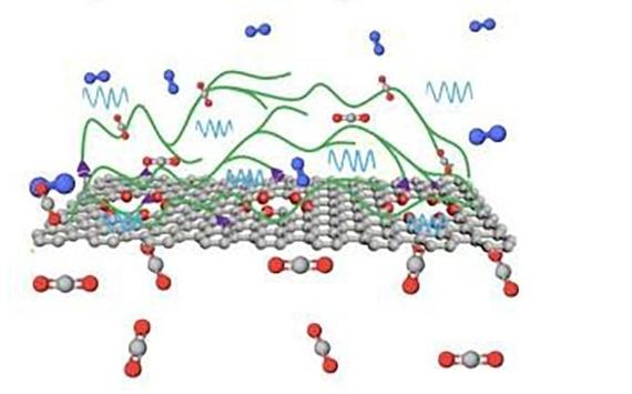 Graphene có thể là chìa khóa cho các màng lọc CO2 thế hệ tiếp theo