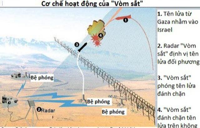 Mưa rocket từ Hamas làm lộ sơ hở của lá chắn Vòm sắt Israel - 3