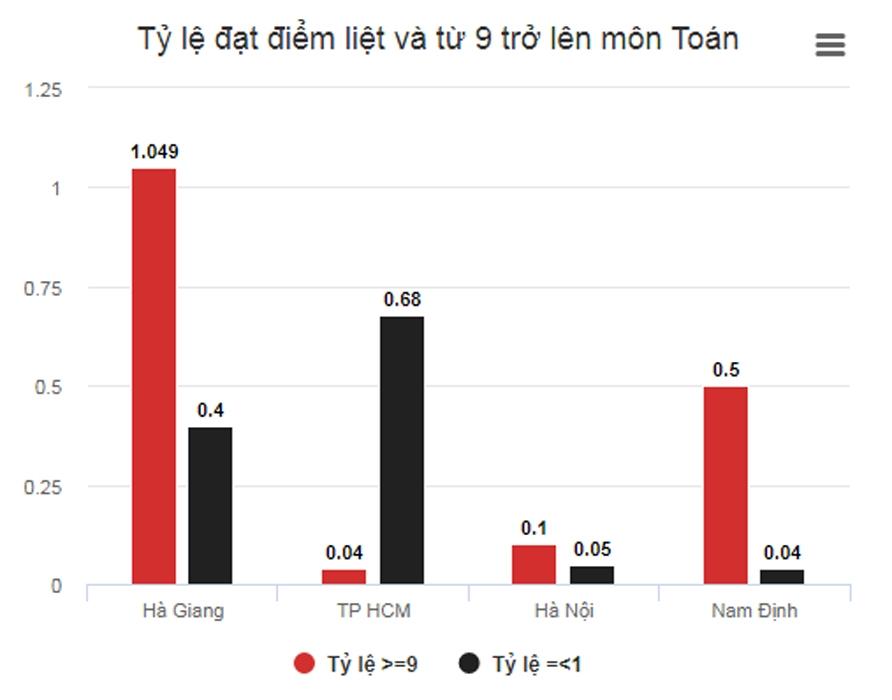 Nhiều thí sinh Hà Giang 9 điểm Toán, Lý nhưng Hóa chỉ 2-3