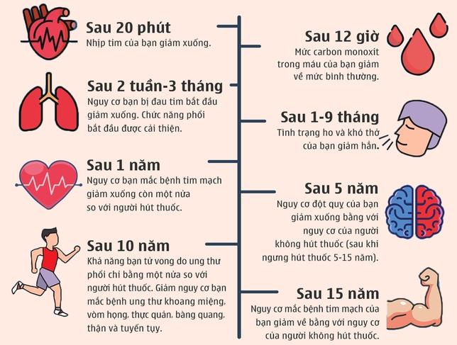 Ngừng hút thuốc sau 10 năm giảm hàng loạt nguy cơ ung thư