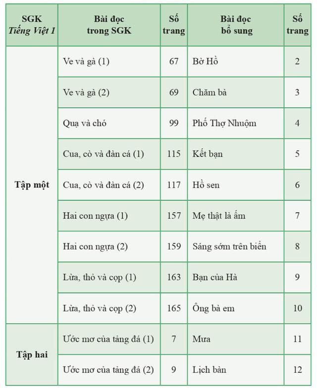 Chỉnh sửa SGK tiếng Việt lớp 1 Cánh diều: Không đẽo cày giữa đường - 1