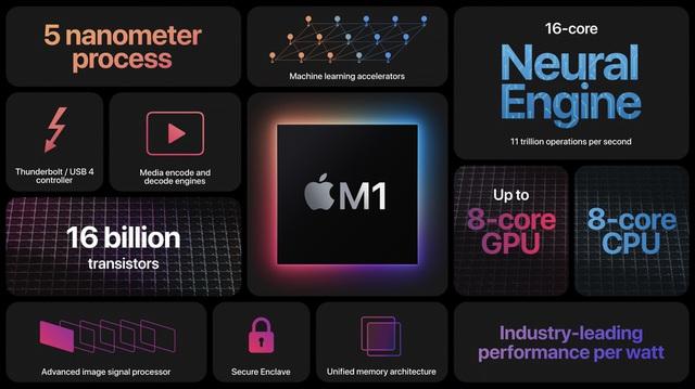 Chip Apple M1 trên Macbook gây sốc với điểm hiệu năng ấn tượng - 1