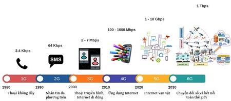 Mạng 6G: Xu thế của tương lai