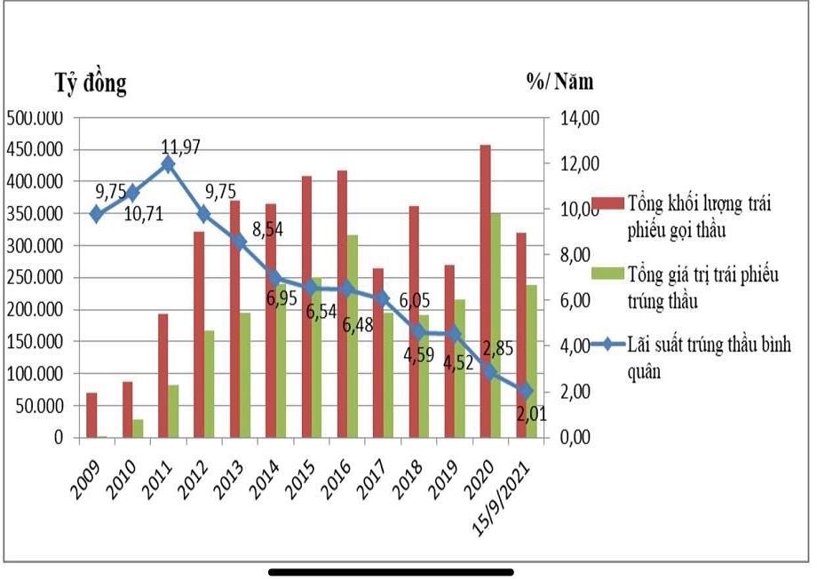 Quy mô và lãi suất phát hành TPCP 2009-2021. Ảnh: HNX