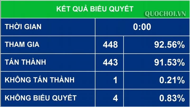 quyet toan ngan sach nha nuoc nam 2017 duoc phe chuan