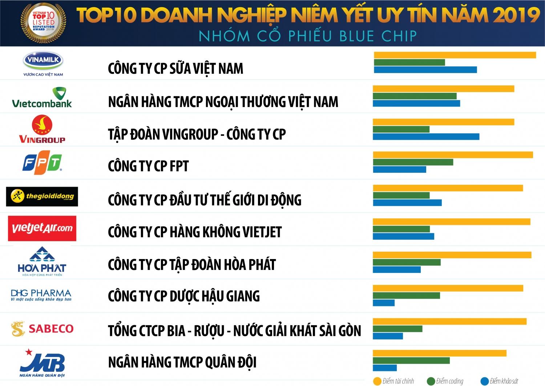 nhung doanh nghiep niem yet nao lot top 10 nam 2019