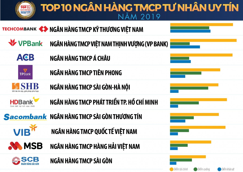 vietcombank vietinbank techcombank giu top 3 ngan hang thuong mai viet nam uy tin nam 2019