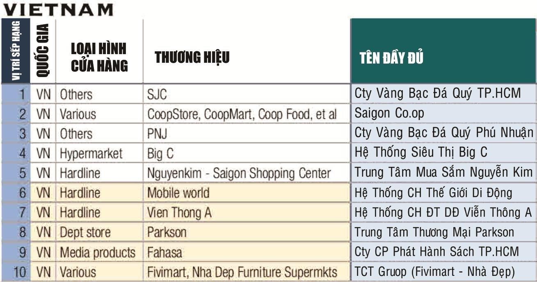 Những doanh nghiệp bán lẻ hàng đầu Việt Nam