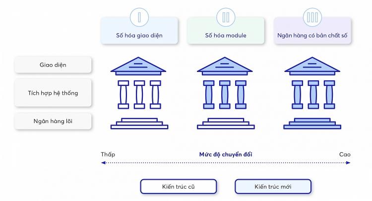 Các mức độ chuyển đổi số trong Ngân hàng